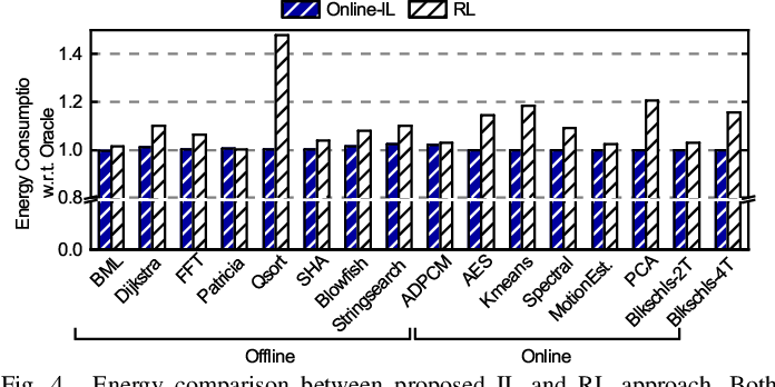 Figure 4 for Online Adaptive Learning for Runtime Resource Management of Heterogeneous SoCs