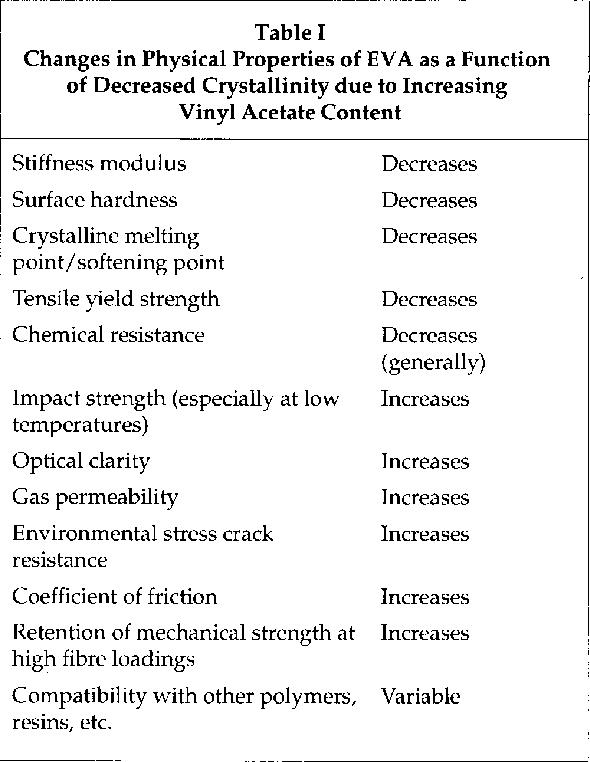 ethylene vinyl acetate properties pdf