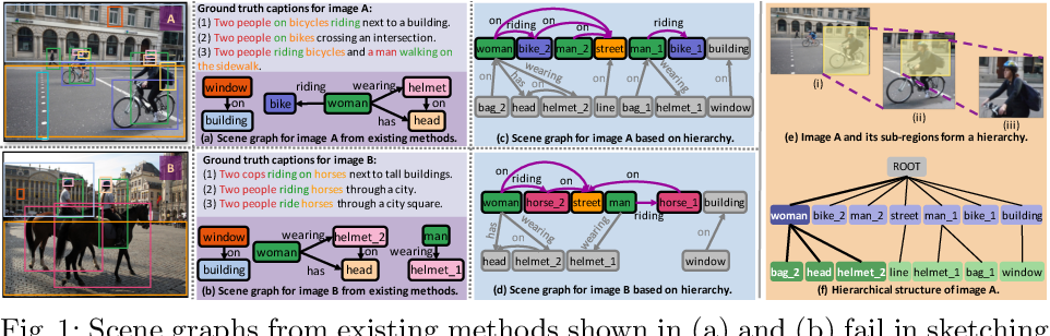 Figure 1 for Sketching Image Gist: Human-Mimetic Hierarchical Scene Graph Generation