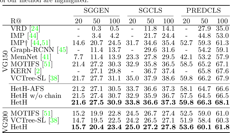 Figure 2 for Sketching Image Gist: Human-Mimetic Hierarchical Scene Graph Generation