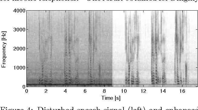 Figure 4: Disturbed speech signal (left) and enhanced signal (right)