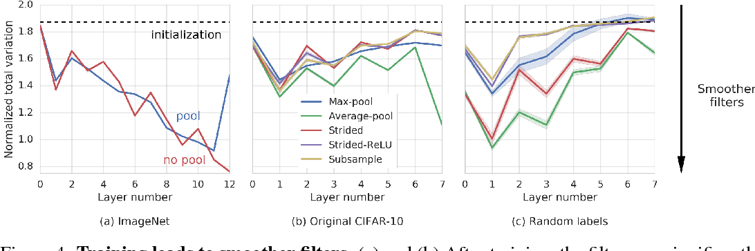 Figure 4 for Pooling is neither necessary nor sufficient for appropriate deformation stability in CNNs