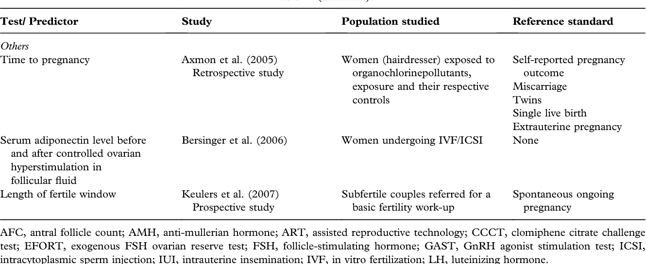 Table II from Predicting fertility  - Semantic Scholar