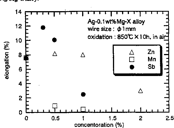 Fig. 2. Effects of third elements content on elongation of oxidized AgMg-a alloy.