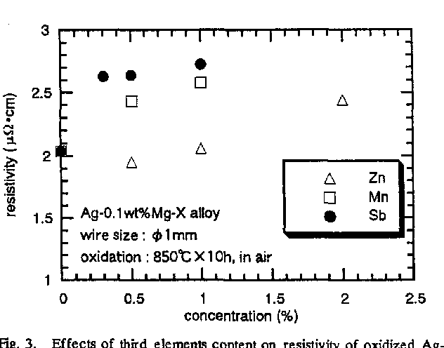 Fig. 3. Effects of third elements content on resistivity of oxidized AgMg-a alloy.