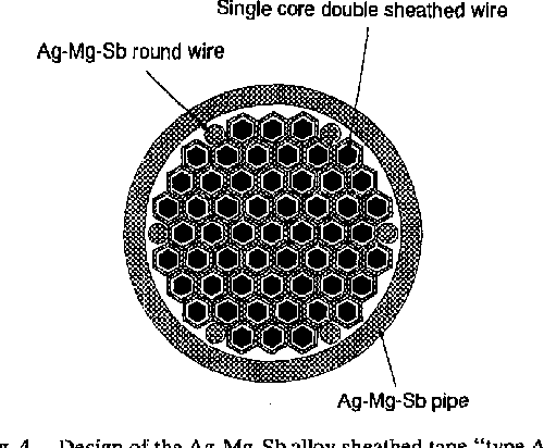 "Fig. 4. Design of the Ag-Mg-Sb alloy sheathed tape ""type A'."