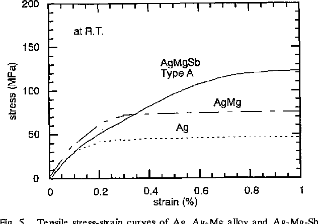 "Fig. 5. alloy ""type A"" sheathed tapes at room temperature. Tensile stress-strain curves of Ag, Ag-Mg alloy and Ag-Mg-Sb"