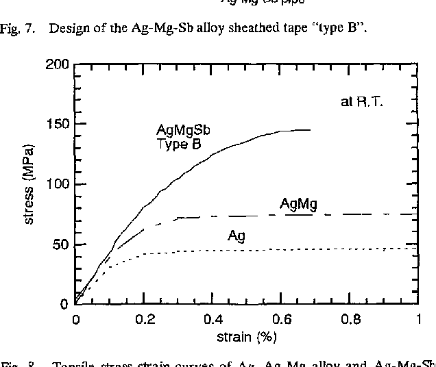 "Fig. 7. Design of the Ag-Mg-Sb alloy sheathed tape ""type B'."