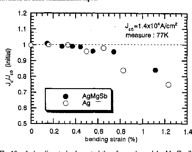 Fig. 10. Jc-bending strain characteristics of pure Ag and Ag-Mg-Sb alloy