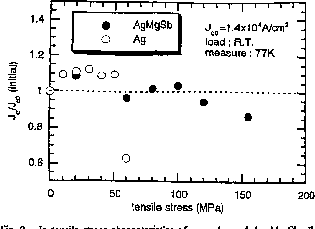Fig. 9. Jc-tensile stless characteristics of pure Ag and Ag-Mg-Sb aIloy sheathed Bi-2223 multifilament tapes.