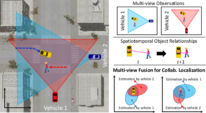 Figure 1 for Multi-view Sensor Fusion by Integrating Model-based Estimation and Graph Learning for Collaborative Object Localization