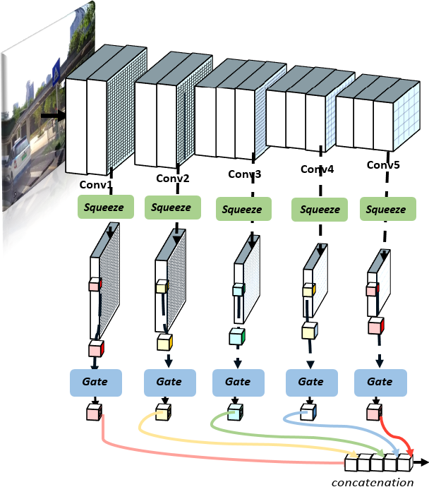 Figure 1 for Gated Multi-layer Convolutional Feature Extraction Network for Robust Pedestrian Detection