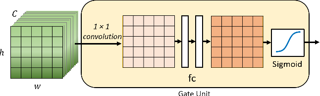 Figure 3 for Gated Multi-layer Convolutional Feature Extraction Network for Robust Pedestrian Detection