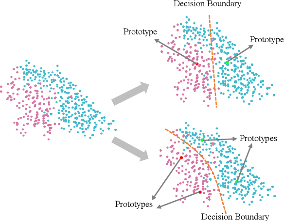 Figure 1 for Deep Self-Learning From Noisy Labels