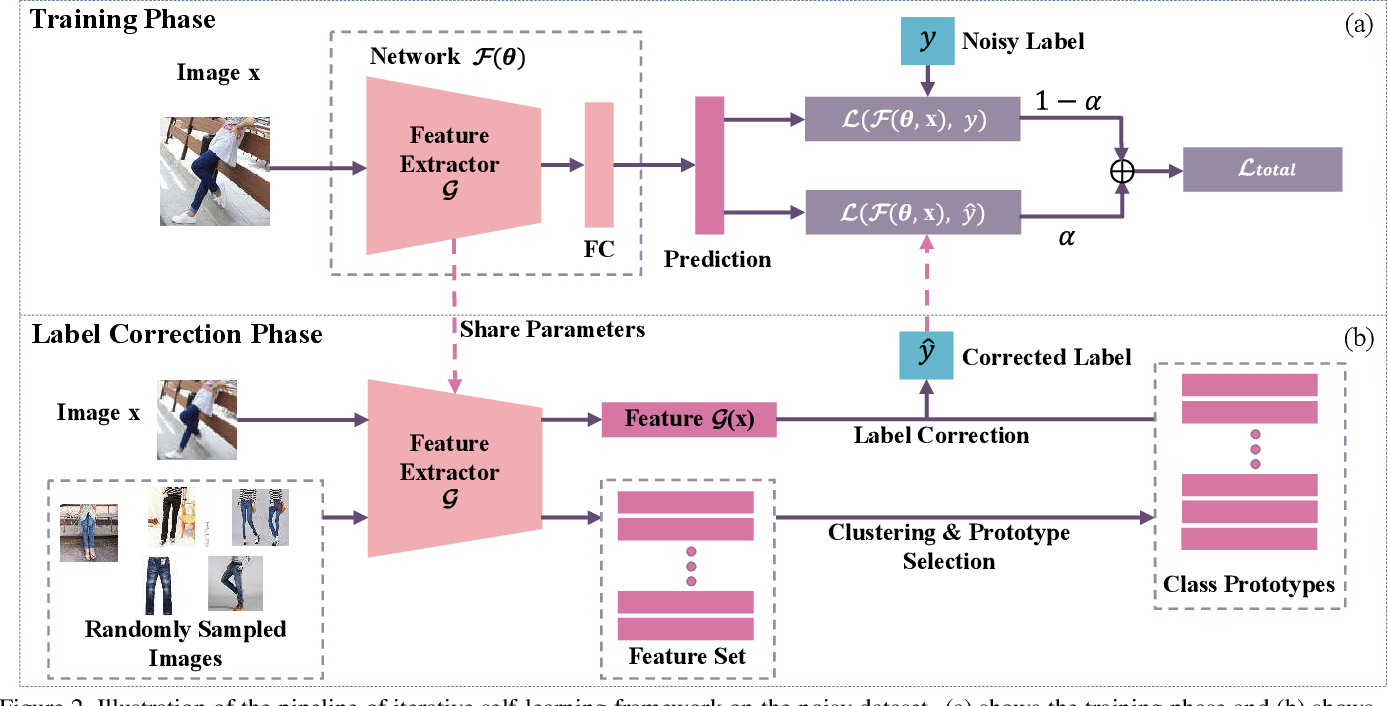 Figure 3 for Deep Self-Learning From Noisy Labels
