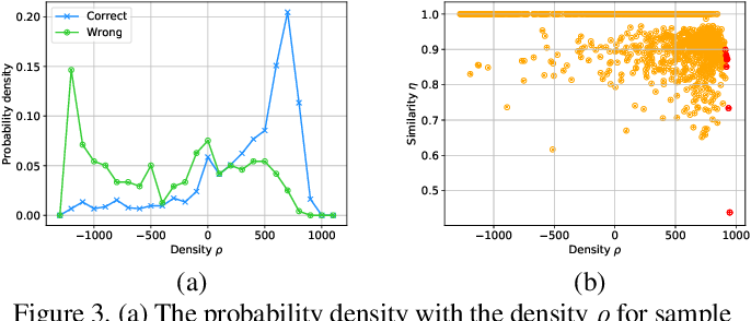 Figure 4 for Deep Self-Learning From Noisy Labels