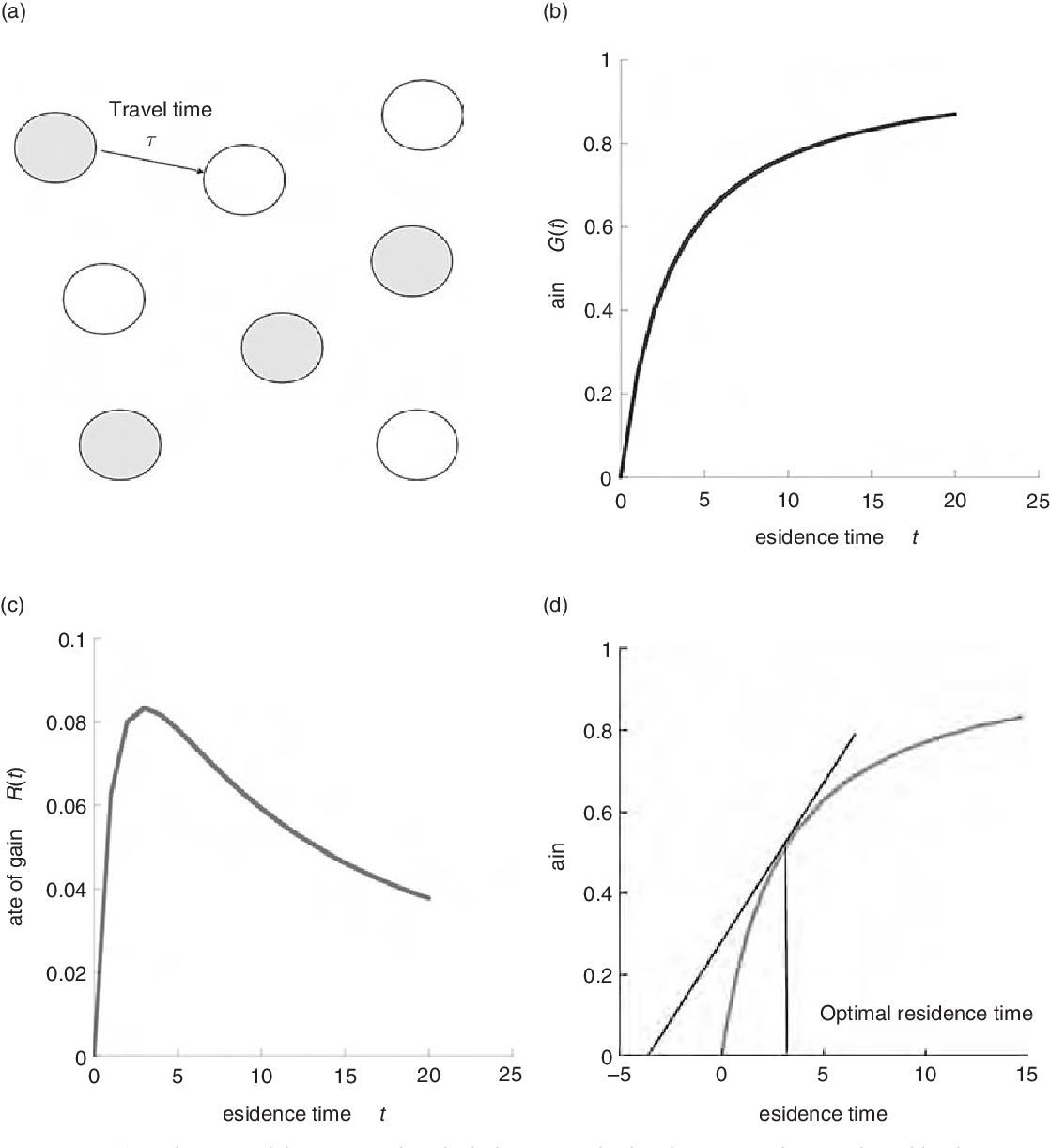 The Theoretical Biologists Toolbox - Quantitative Methods for Ecology and Evolutionary Biology