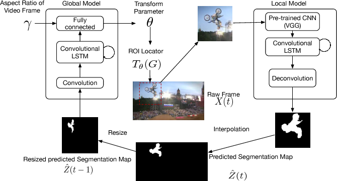 Figure 1 for Pixel-wise object tracking