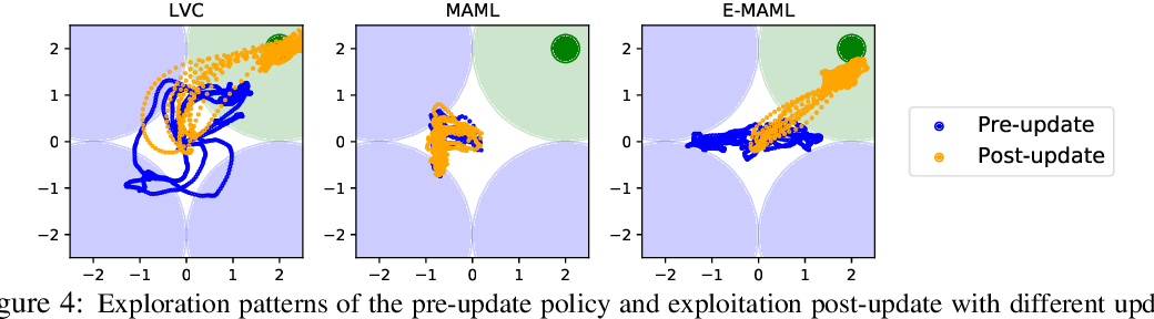 Figure 3 for ProMP: Proximal Meta-Policy Search