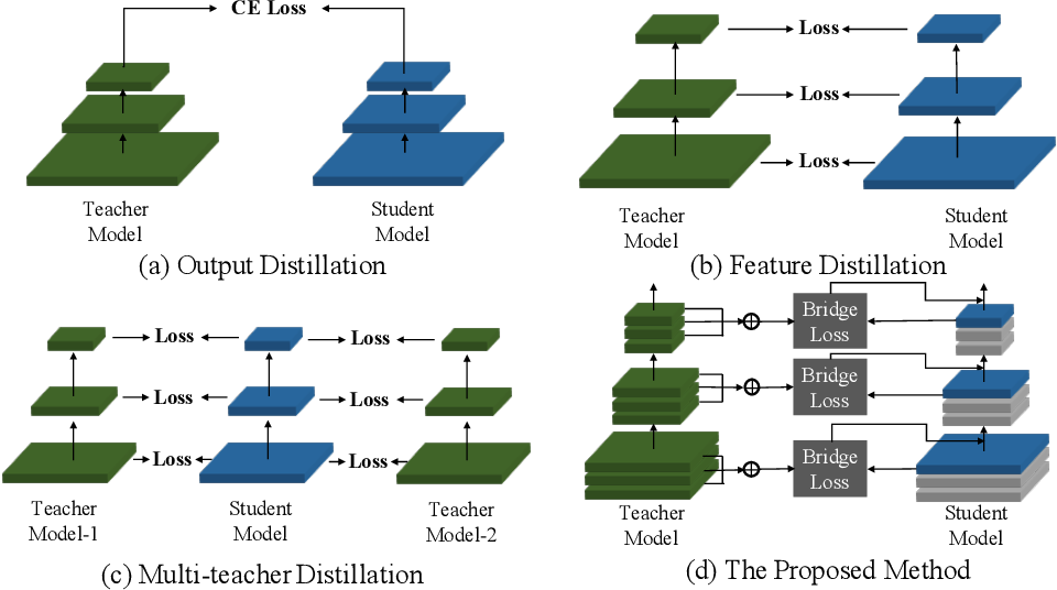 Figure 1 for Differentiable Feature Aggregation Search for Knowledge Distillation