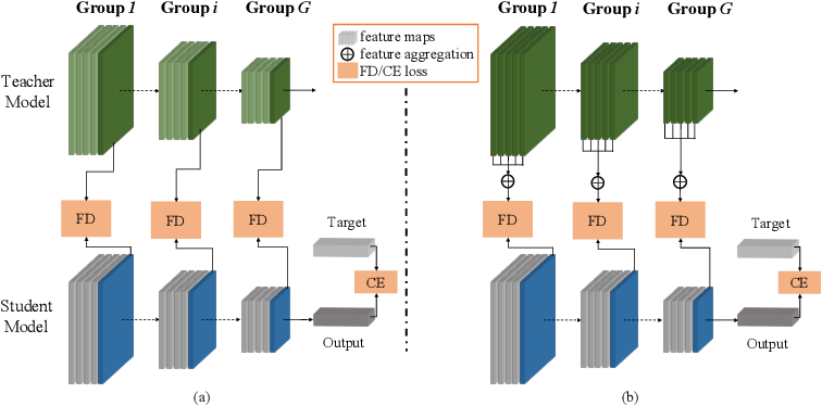 Figure 2 for Differentiable Feature Aggregation Search for Knowledge Distillation