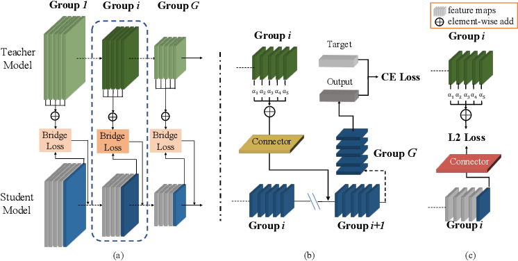 Figure 4 for Differentiable Feature Aggregation Search for Knowledge Distillation