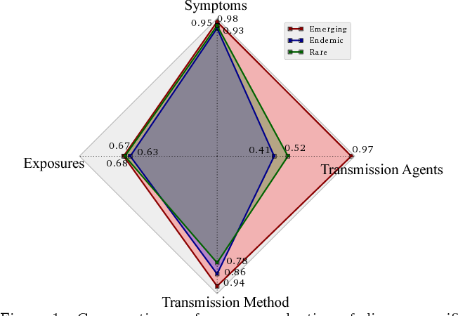 Figure 1 for Characterizing Diseases from Unstructured Text: A Vocabulary Driven Word2vec Approach