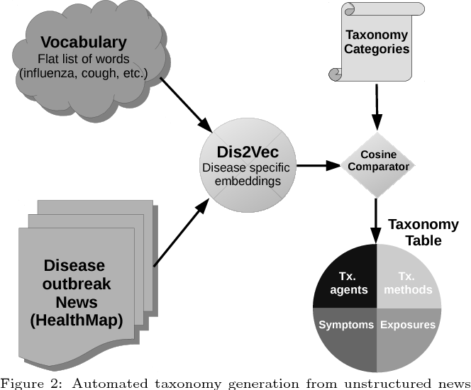 Figure 3 for Characterizing Diseases from Unstructured Text: A Vocabulary Driven Word2vec Approach