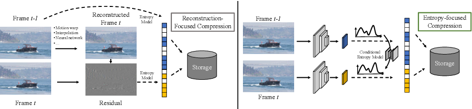 Figure 2 for Conditional Entropy Coding for Efficient Video Compression