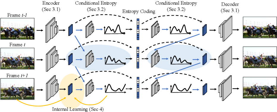 Figure 3 for Conditional Entropy Coding for Efficient Video Compression