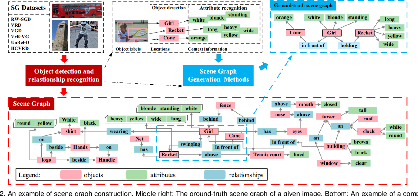 Figure 3 for Scene Graphs: A Survey of Generations and Applications