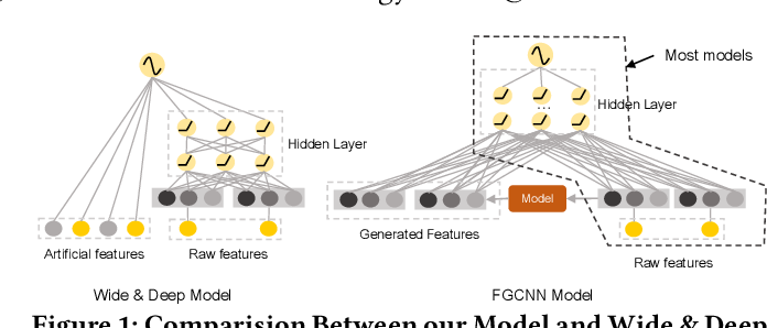 Figure 1 for Feature Generation by Convolutional Neural Network for Click-Through Rate Prediction
