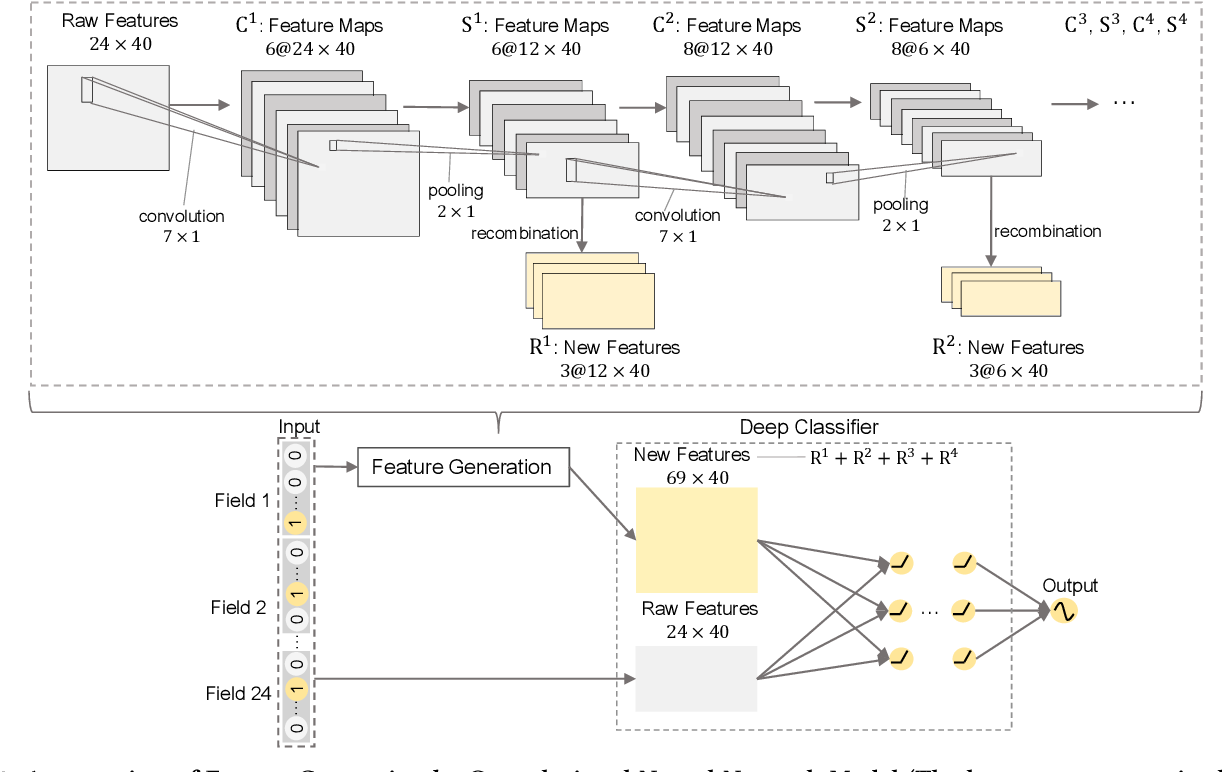 Figure 3 for Feature Generation by Convolutional Neural Network for Click-Through Rate Prediction