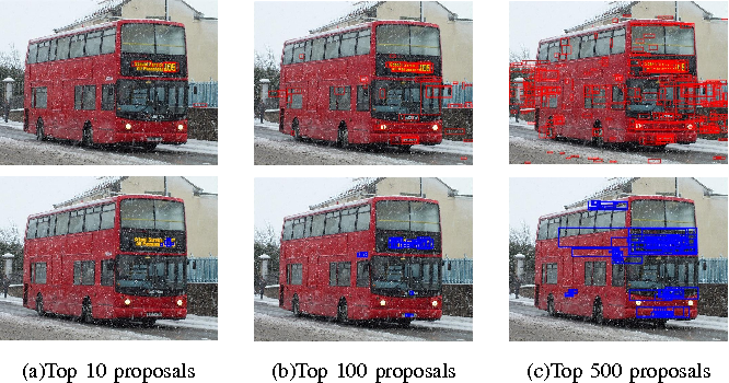 Figure 4 for Improving Text Proposals for Scene Images with Fully Convolutional Networks