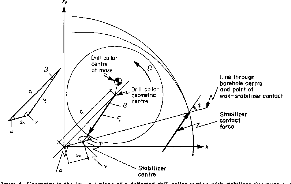 Drill String Subs Diagram