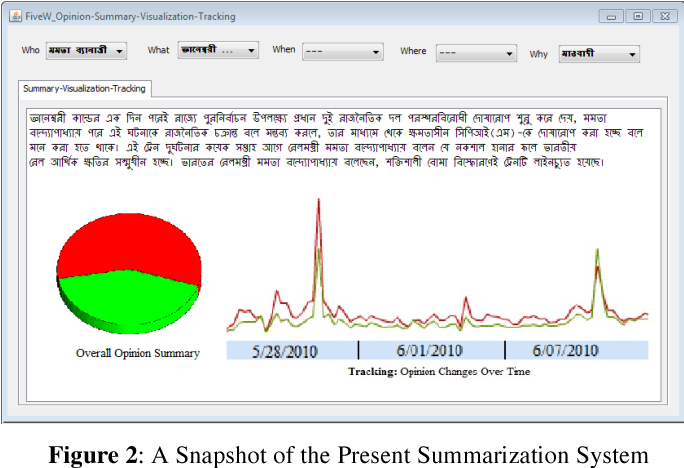 Figure 2: A Snapshot of the Present Summarization System