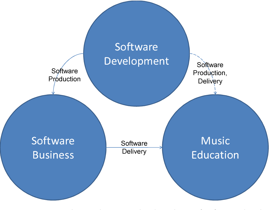 Figure 1. Power relations between the disciplines of software development, software business, and music education