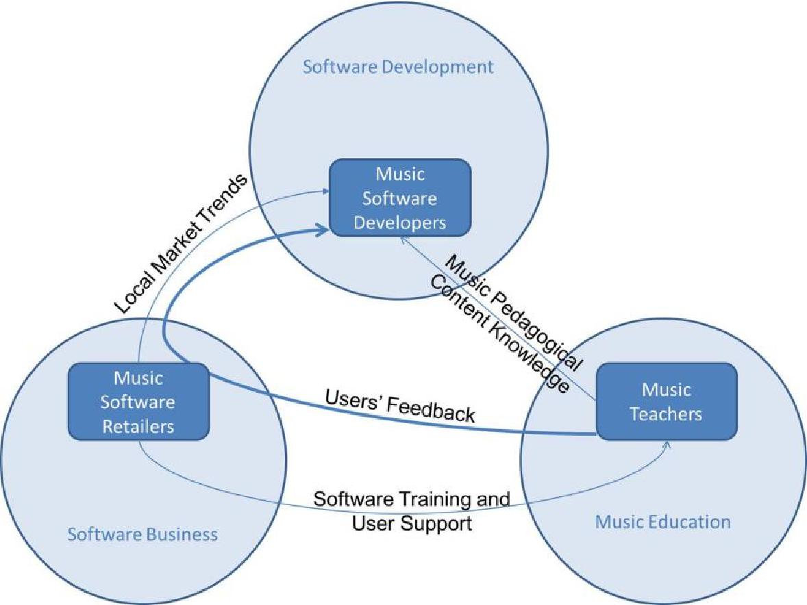 Figure 2. Conceptual model of between-discipline knowledge management activities