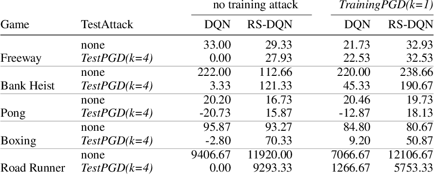 Figure 2 for Online Robustness Training for Deep Reinforcement Learning