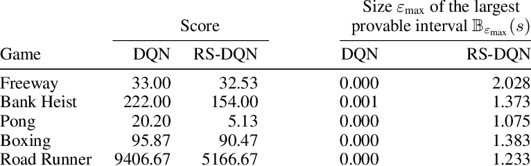 Figure 3 for Online Robustness Training for Deep Reinforcement Learning