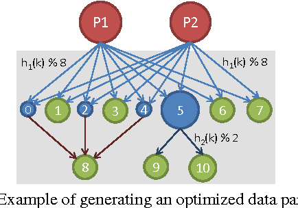 Figure 5 from Optimizing Data Partitioning for Data-Parallel