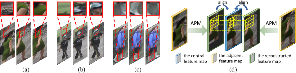 Figure 1 for Appearance-Preserving 3D Convolution for Video-based Person Re-identification