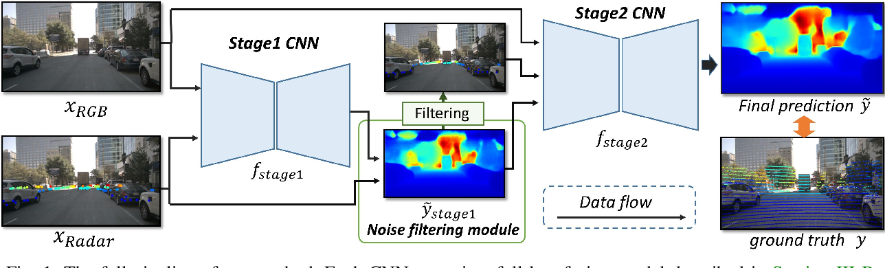 Figure 1 for Depth Estimation from Monocular Images and Sparse Radar Data