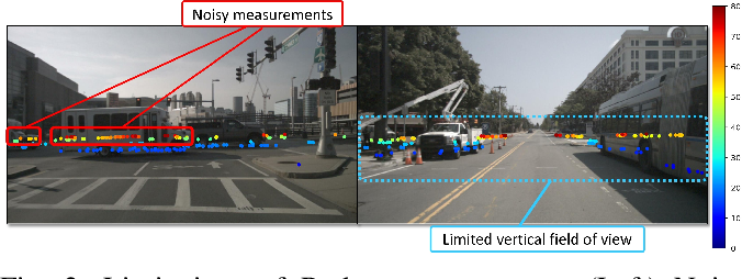 Figure 2 for Depth Estimation from Monocular Images and Sparse Radar Data