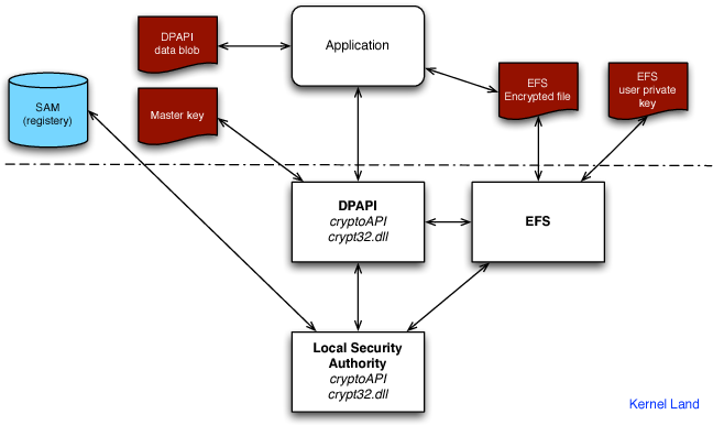 PDF] Recovering Windows Secrets and EFS Certificates Offline