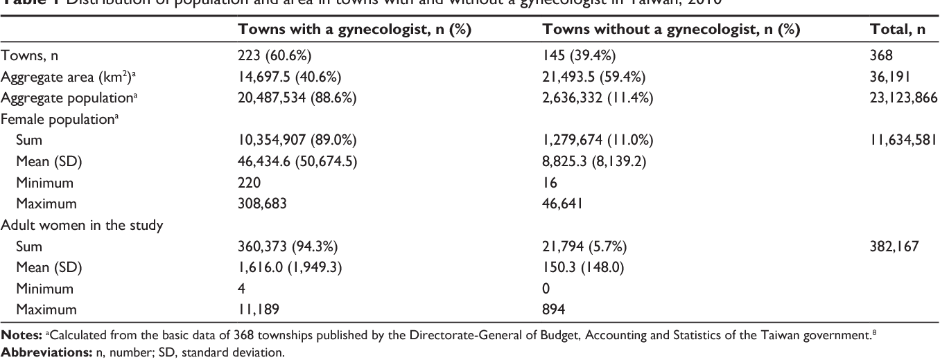 No Gynecologist In Town The Gynecological Care Of Women In Rural
