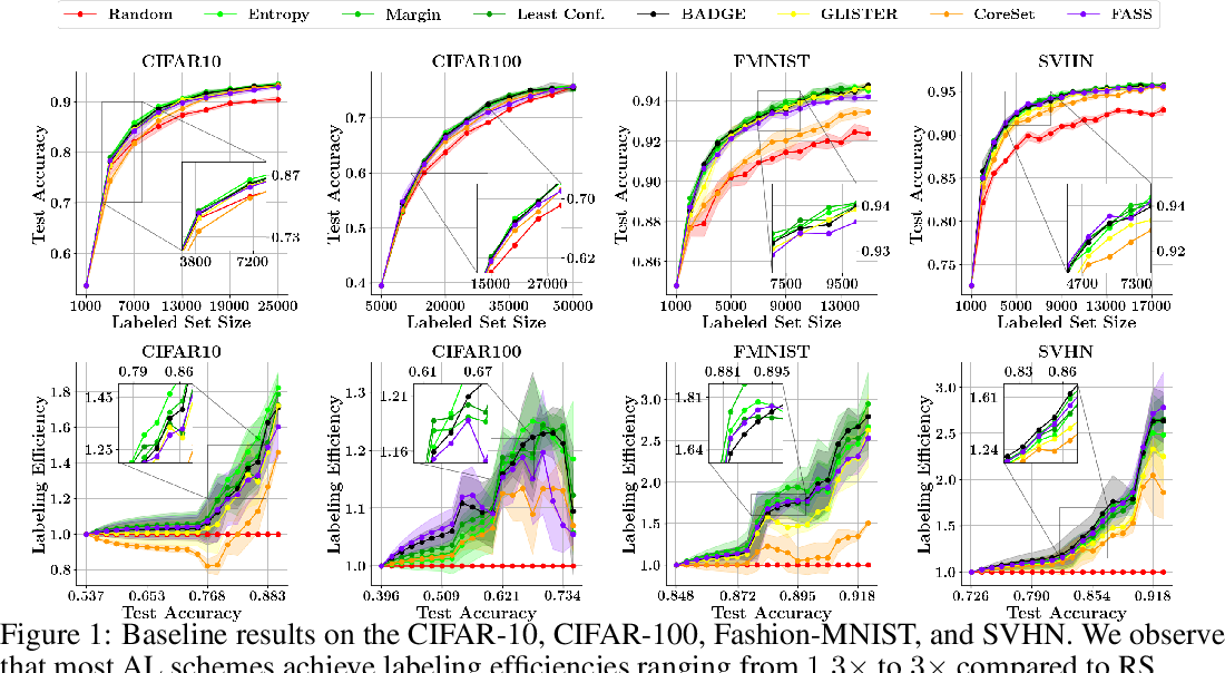 Figure 1 for Effective Evaluation of Deep Active Learning on Image Classification Tasks