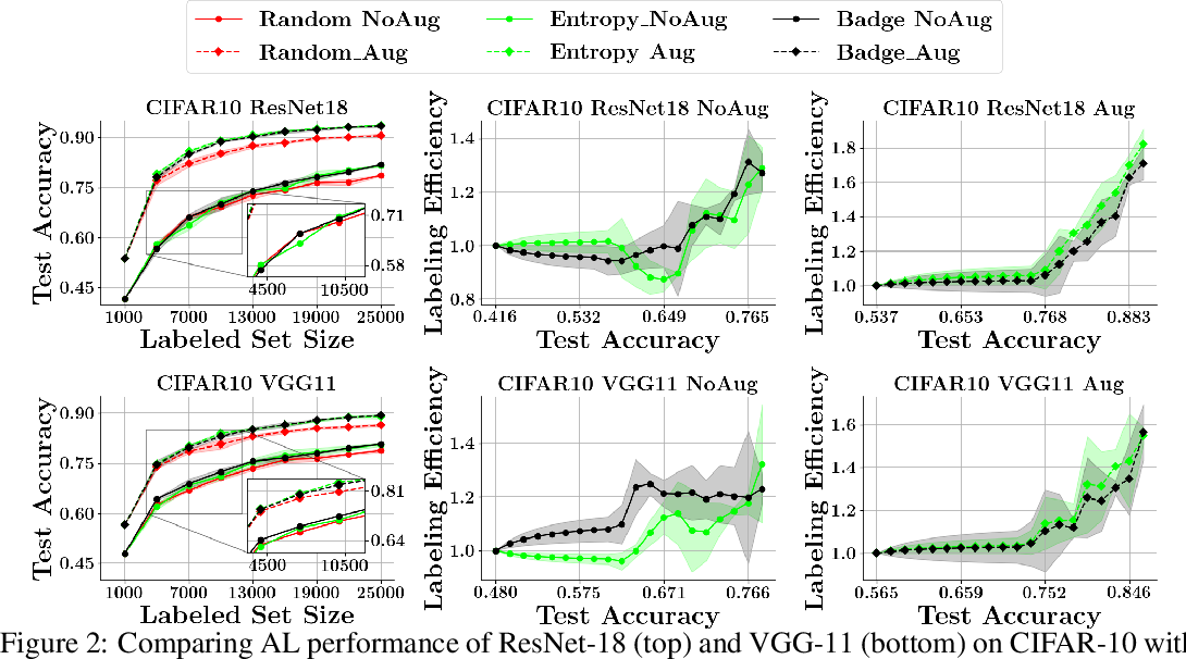 Figure 2 for Effective Evaluation of Deep Active Learning on Image Classification Tasks