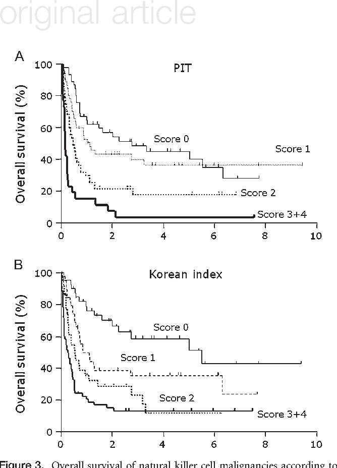 Mature natural index