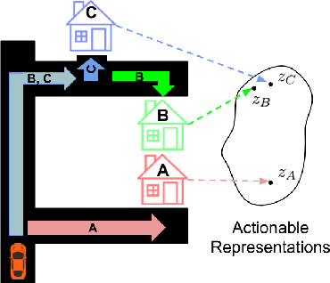 Figure 1 for Learning Actionable Representations with Goal-Conditioned Policies